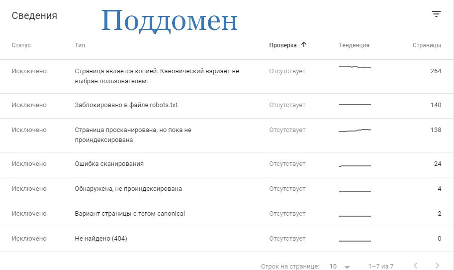 Ошибки по вебмастеру Гугл