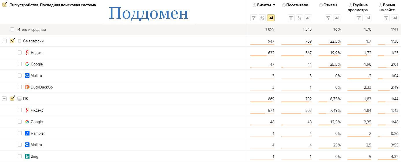 Статистика московского поддомена