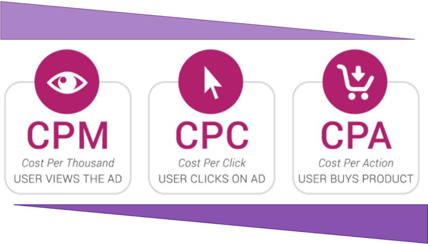 Показатели маркетинга