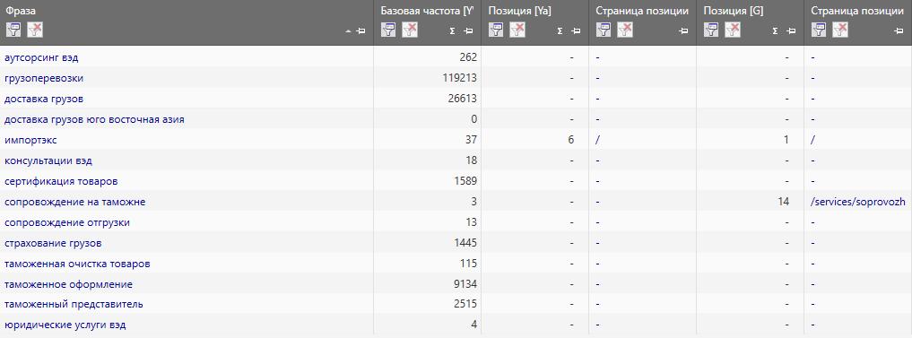 Позиции сайта Импотэкс