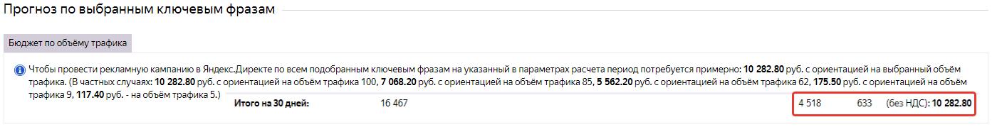 Прогноз рекламы в Яндексе Mountain Territory